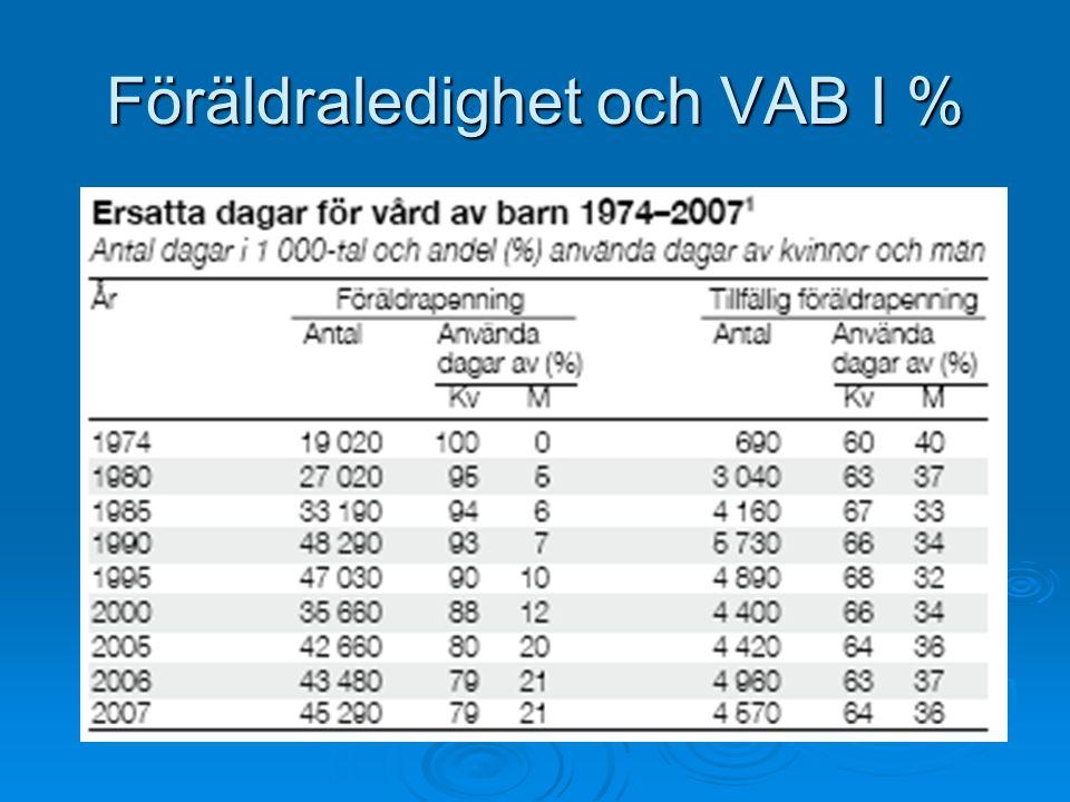 Föräldraledighet och VAB I %