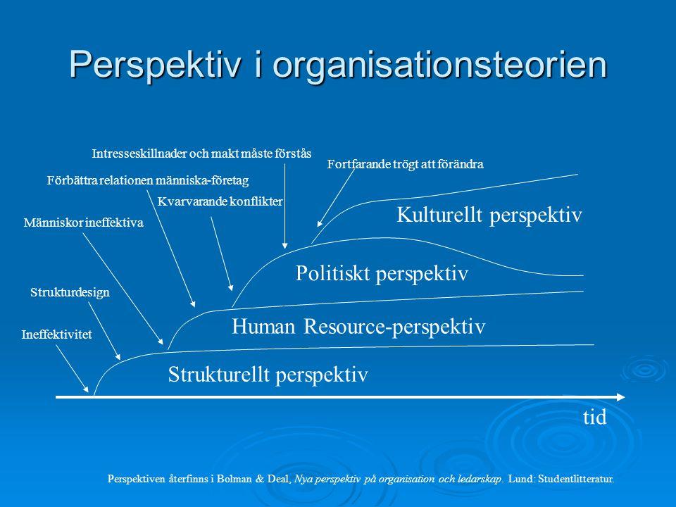 Perspektiv i organisationsteorien tid Strukturellt perspektiv Human Resource-perspektiv Politiskt perspektiv Kulturellt perspektiv Ineffektivitet Stru
