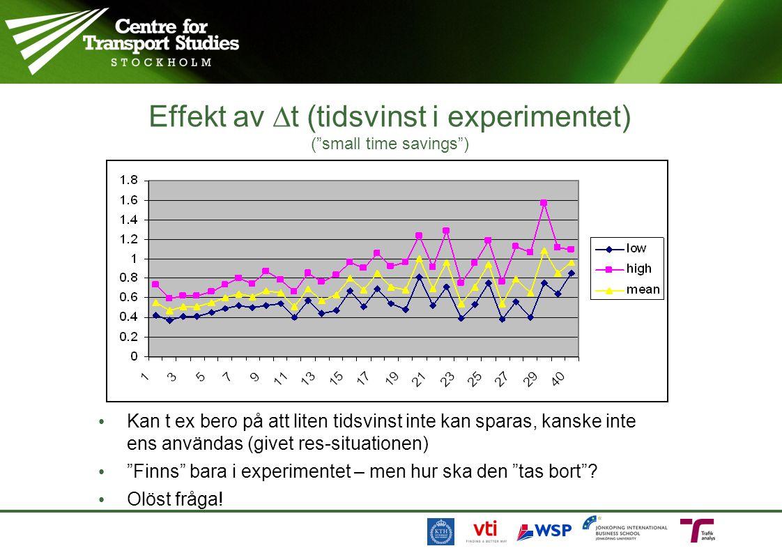 """Effekt av  t (tidsvinst i experimentet) (""""small time savings"""") Kan t ex bero på att liten tidsvinst inte kan sparas, kanske inte ens användas (givet"""
