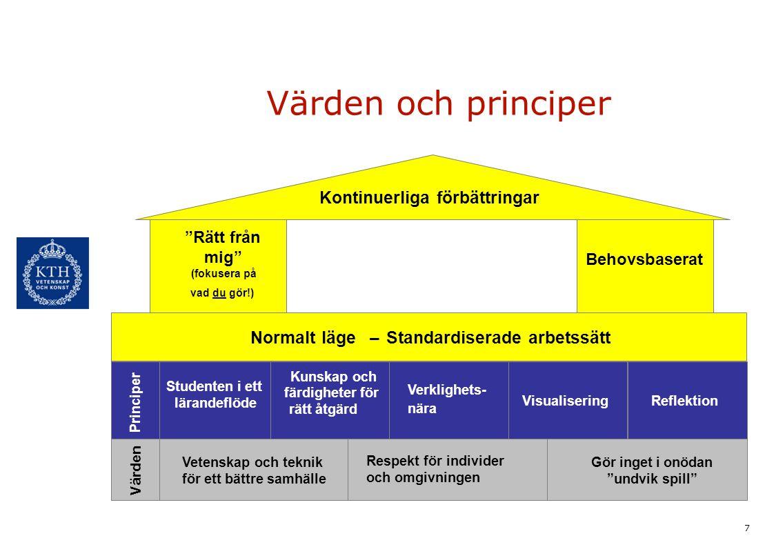 7 Värden och principer Kontinuerliga förbättringar Normalt läge–Standardiserade arbetssätt Värden Vetenskap och teknik för ett bättre samhälle Respekt