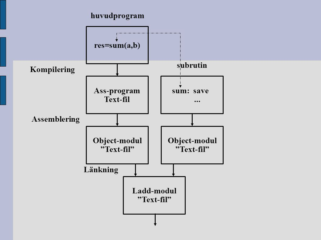"res=sum(a,b) Ass-program Text-fil Object-modul ""Text-fil"" sum: save... Object-modul ""Text-fil"" Ladd-modul ""Text-fil"" huvudprogram subrutin Länkning As"