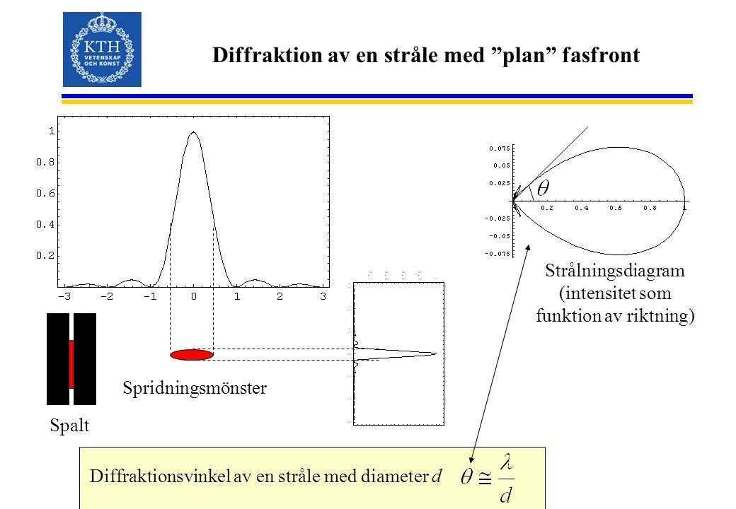 """Diffraktion av en stråle med """"plan"""" fasfront Diffraktionsvinkel av en stråle med diameter d Spalt Spridningsmönster Strålningsdiagram (intensitet som"""