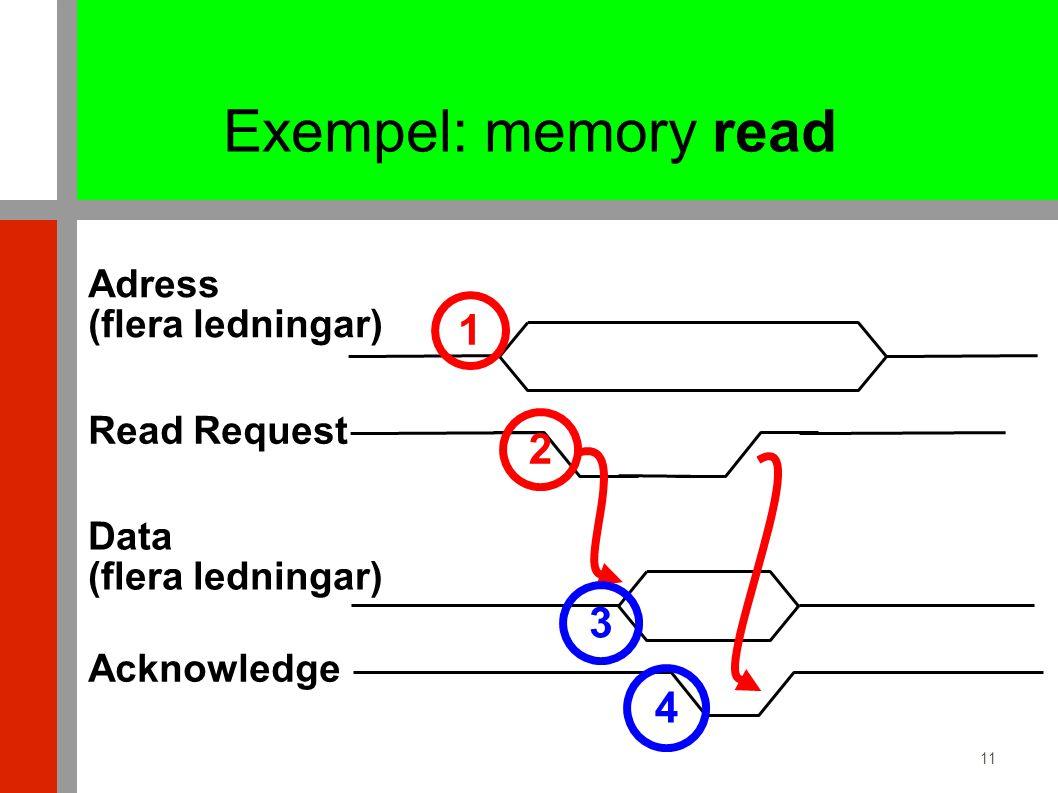 11 Exempel: memory read Adress (flera ledningar) Data (flera ledningar) 1 2 3 4 Read Request Acknowledge