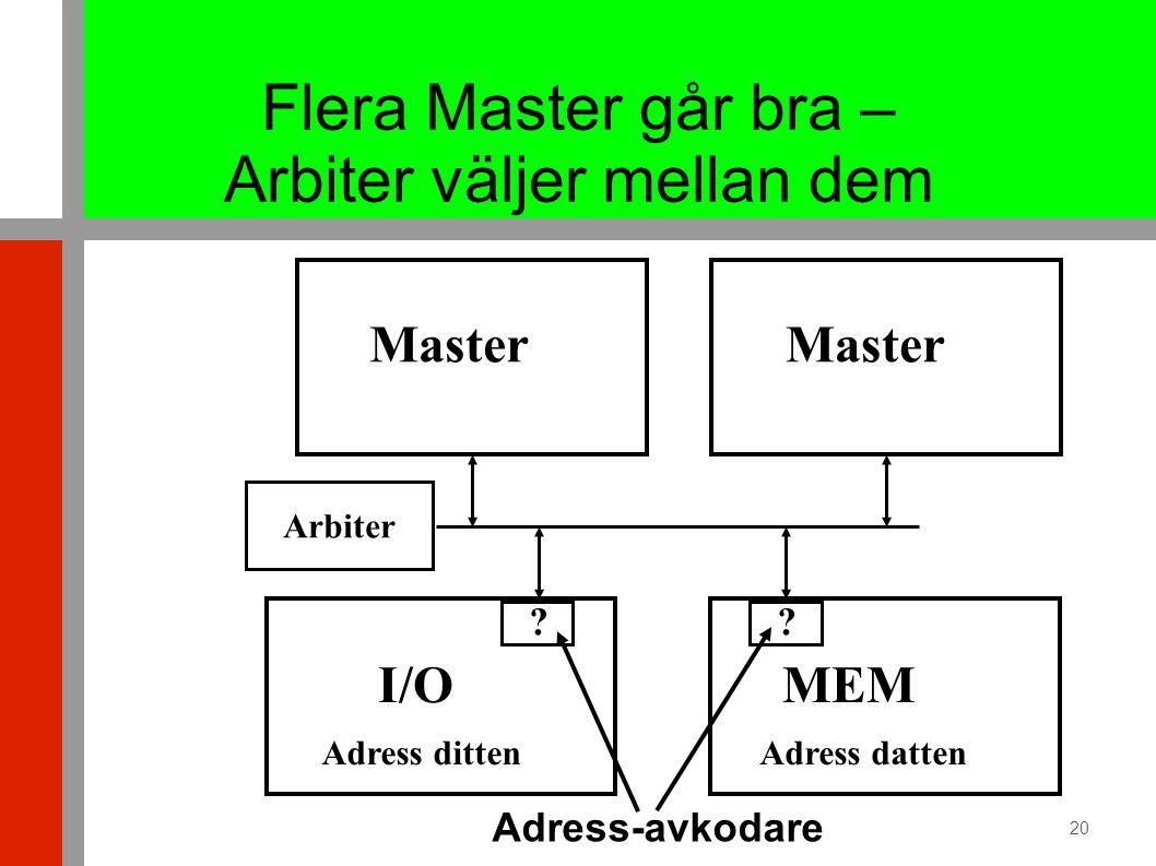 20 Flera Master går bra – Arbiter väljer mellan dem Master MEM I/O Adress dittenAdress datten .