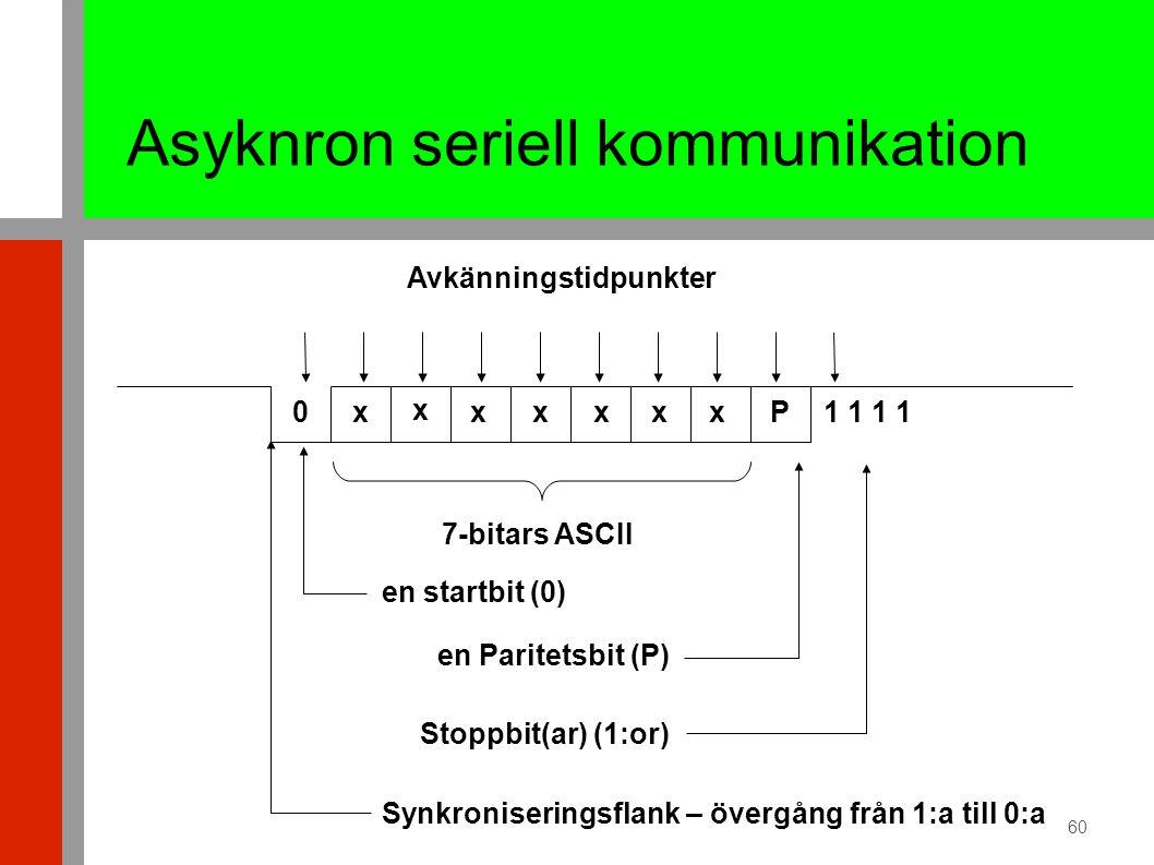 60 Asyknron seriell kommunikation 0x x xxxxxP1 1 7-bitars ASCII en startbit (0) en Paritetsbit (P) Stoppbit(ar) (1:or) Synkroniseringsflank – övergång från 1:a till 0:a Avkänningstidpunkter