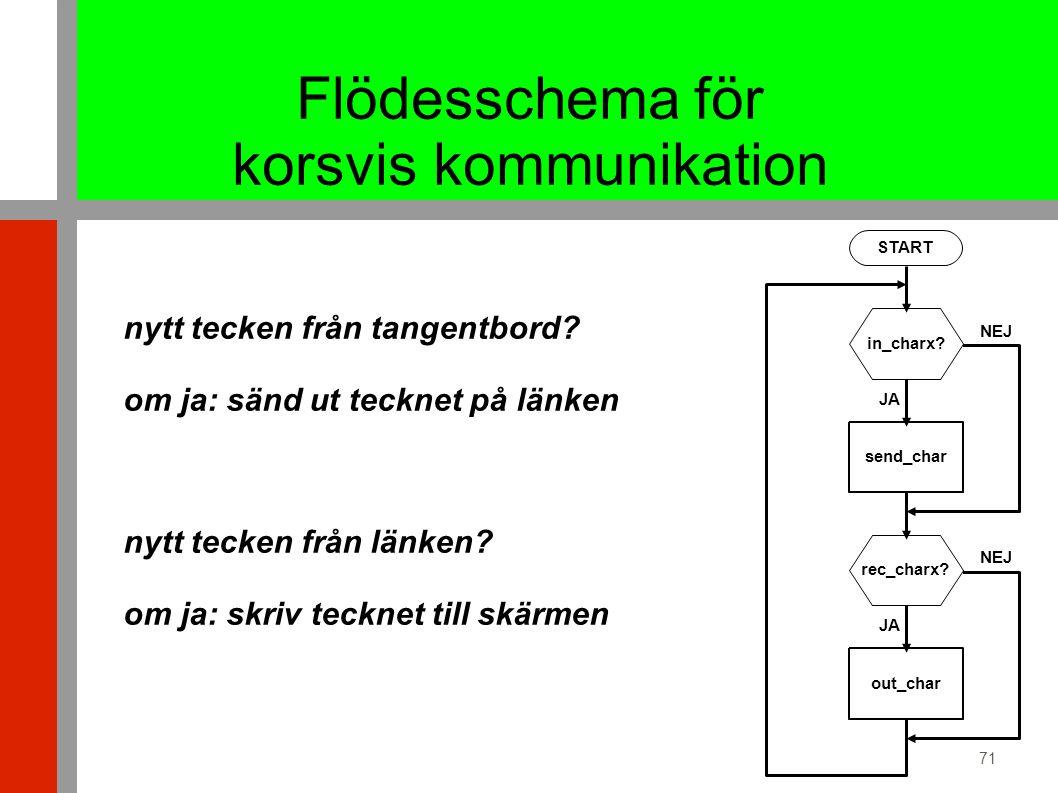 71 Flödesschema för korsvis kommunikation START in_charx.