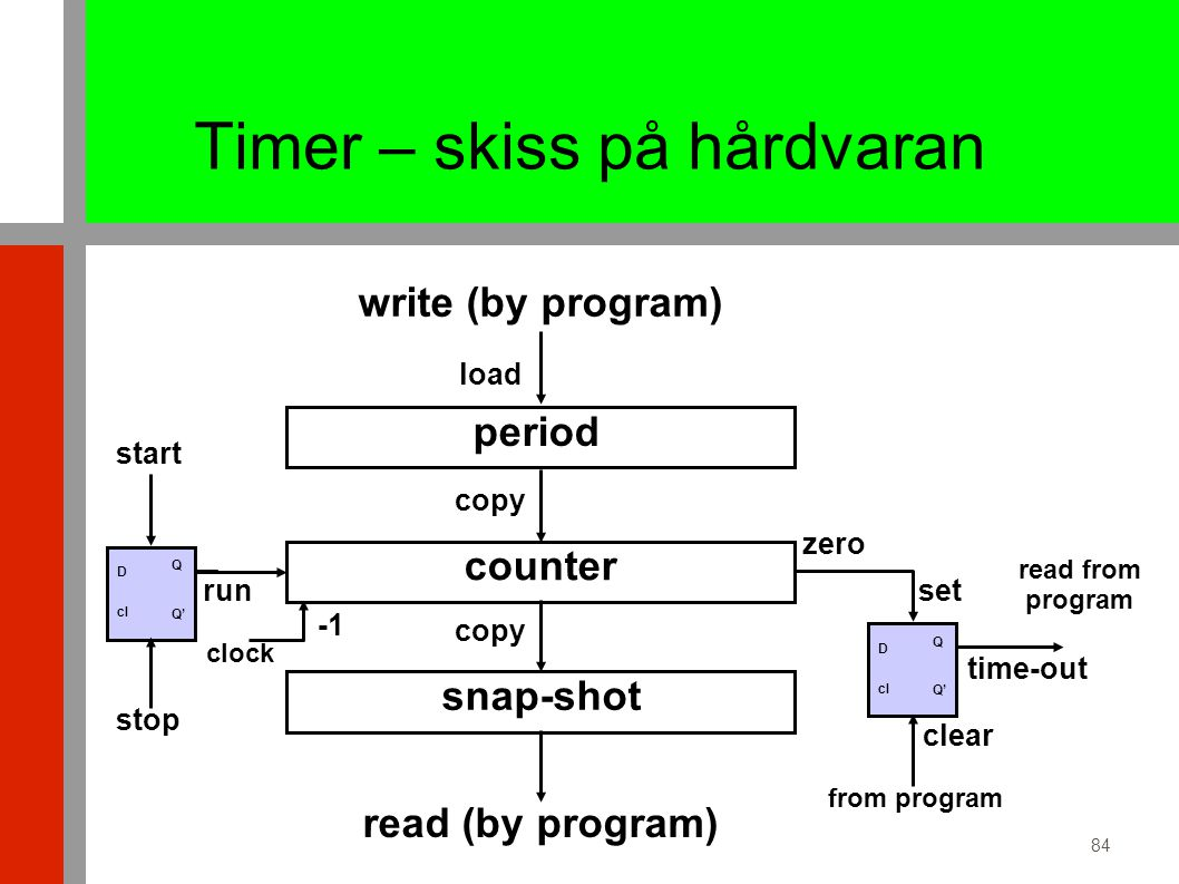84 Timer – skiss på hårdvaran counter clock period copy write (by program) run start time-out Q Q' D cl set clear stop zero snap-shot read (by program) copy load Q Q' D cl from program read from program