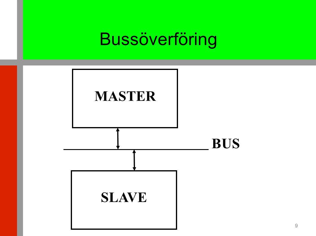 9 Bussöverföring MASTER SLAVE BUS