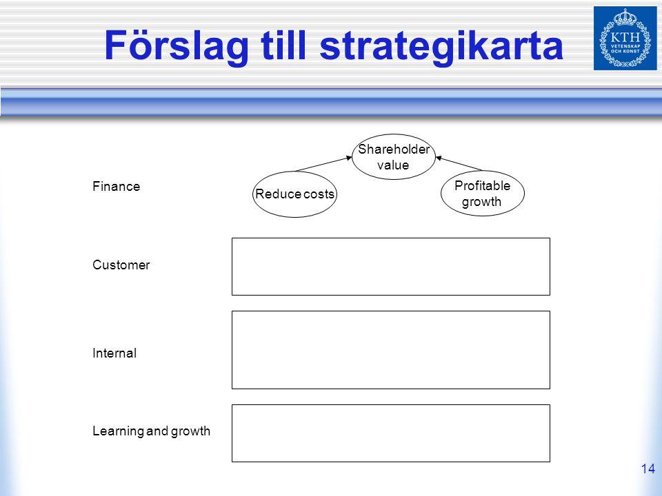 14 Förslag till strategikarta Reduce costs Profitable growth Shareholder value Finance Customer Internal Learning and growth