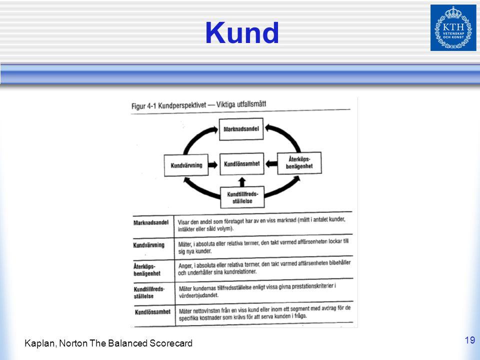 19 Kaplan, Norton The Balanced Scorecard Kund