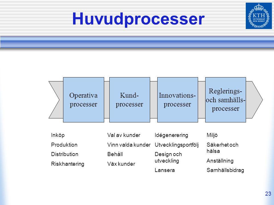 23 Huvudprocesser Operativa processer Kund- processer Innovations- processer Reglerings- och samhälls- processer Inköp Produktion Distribution Riskhan