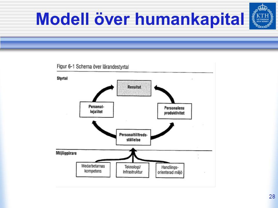 28 Modell över humankapital