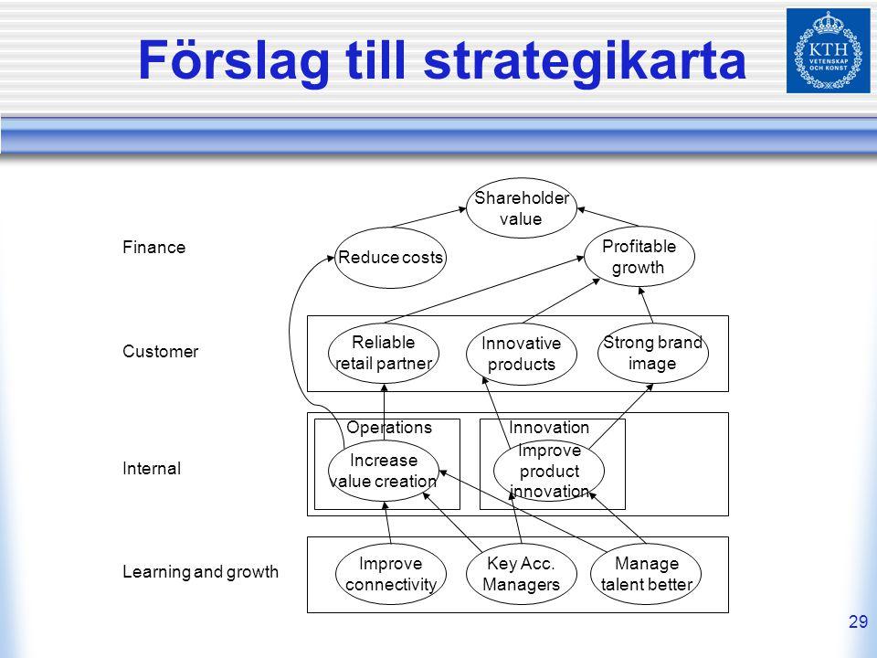 29 Förslag till strategikarta Reduce costs Profitable growth OperationsInnovation Shareholder value Reliable retail partner Innovative products Increa