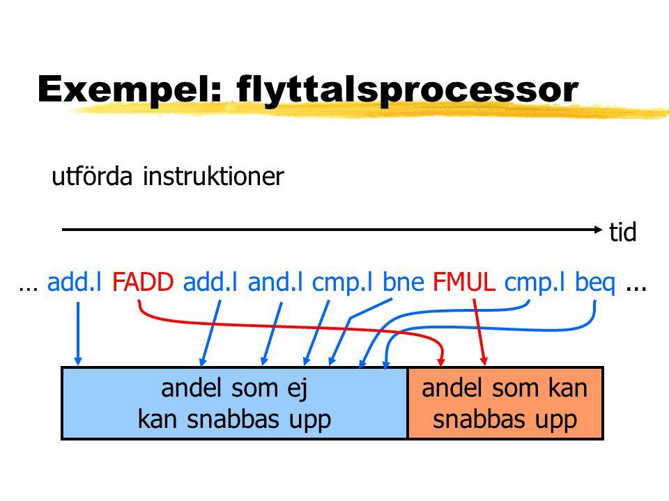 Exempel: flyttalsprocessor utförda instruktioner tid … add.l FADD add.l and.l cmp.l bne FMUL cmp.l beq...