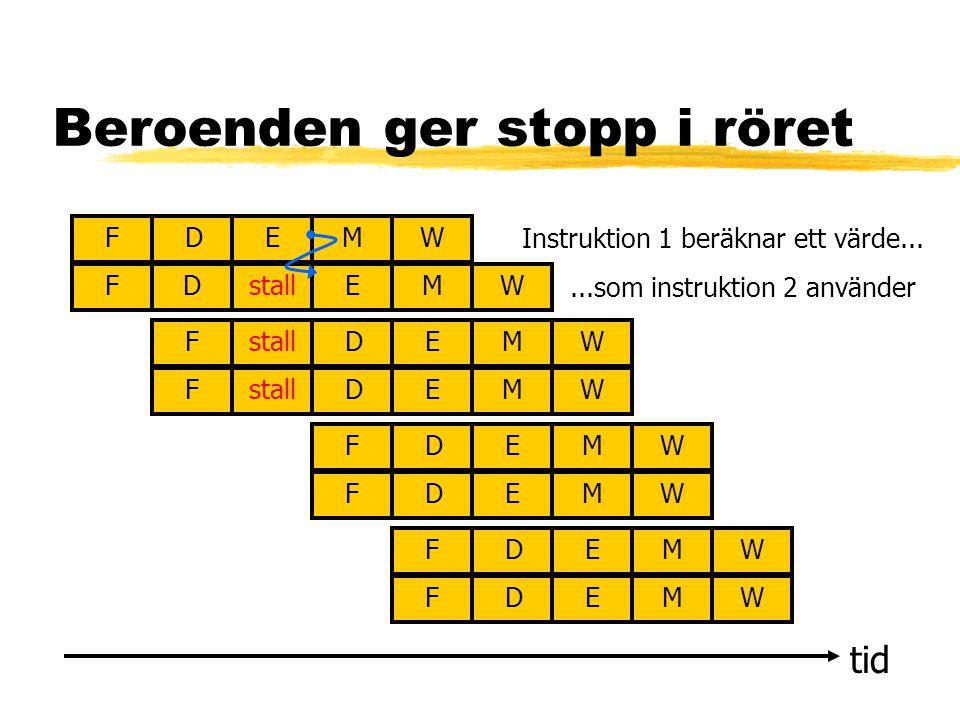 Beroenden ger stopp i röret tid FDEMW FDEMW FDEMW FDEMW FDEMW FDEMW FDEMW FDEMW stall Instruktion 1 beräknar ett värde......som instruktion 2 använder