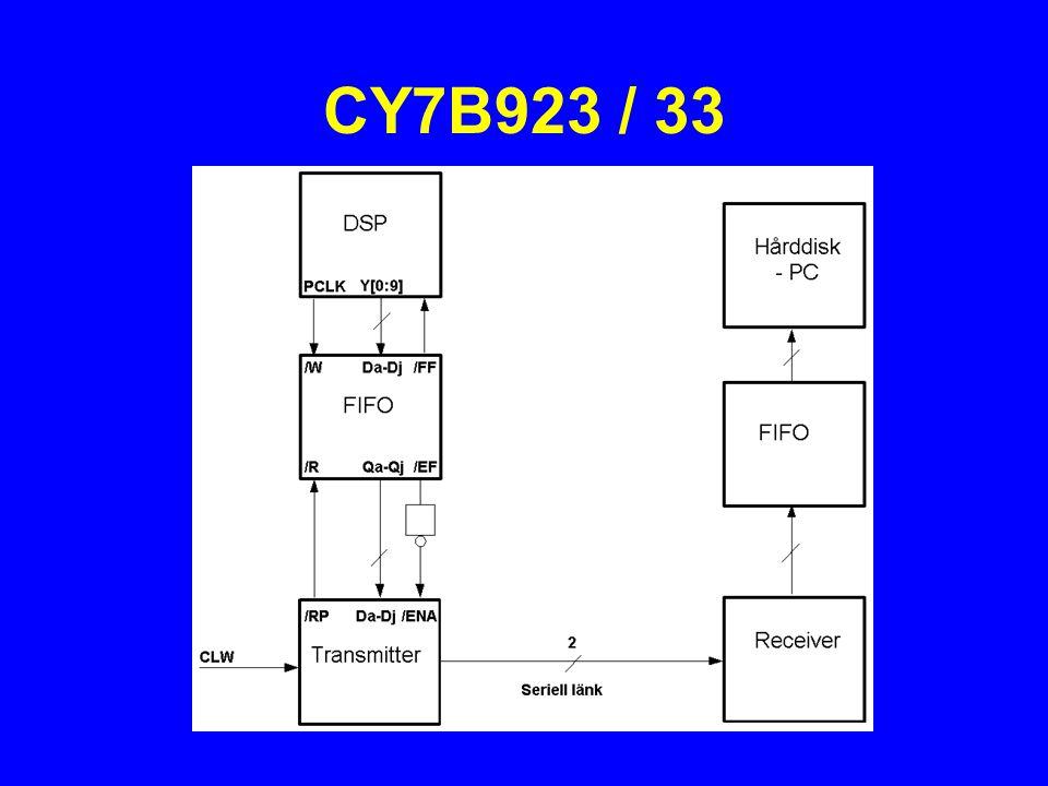 CY7B923 / 33
