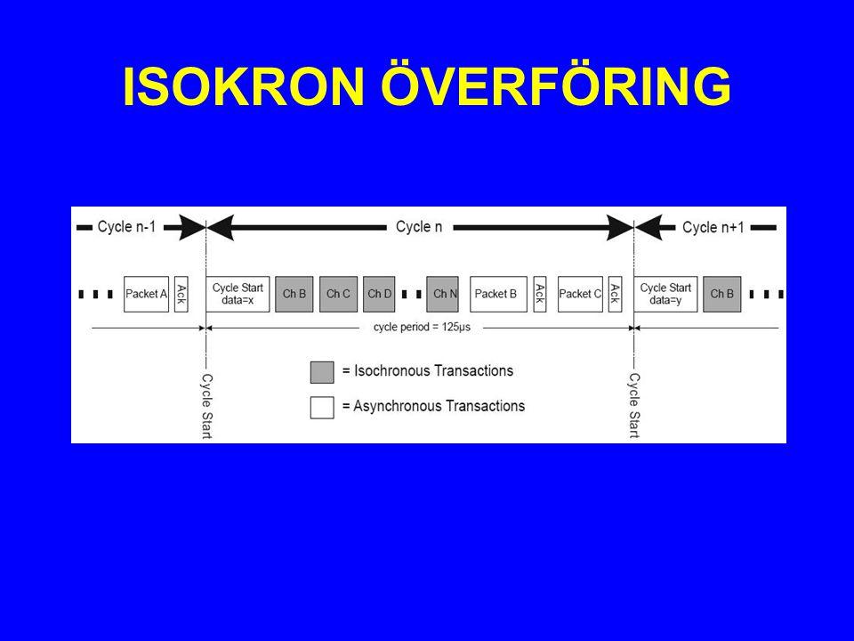 ISOKRON ÖVERFÖRING
