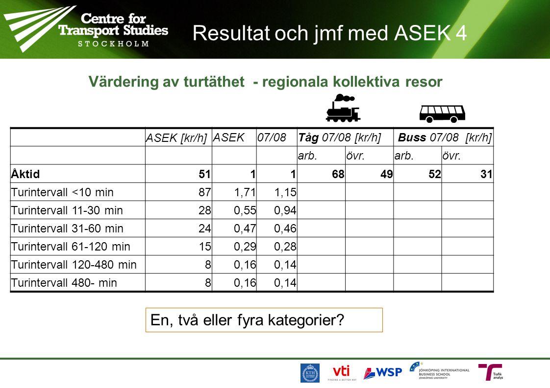 Resultat och jmf med ASEK 4 Värdering av turtäthet - regionala kollektiva resor ASEK [kr/h]ASEK07/08Tåg 07/08 [kr/h] Buss 07/08 [kr/h] arb.övr.arb.övr