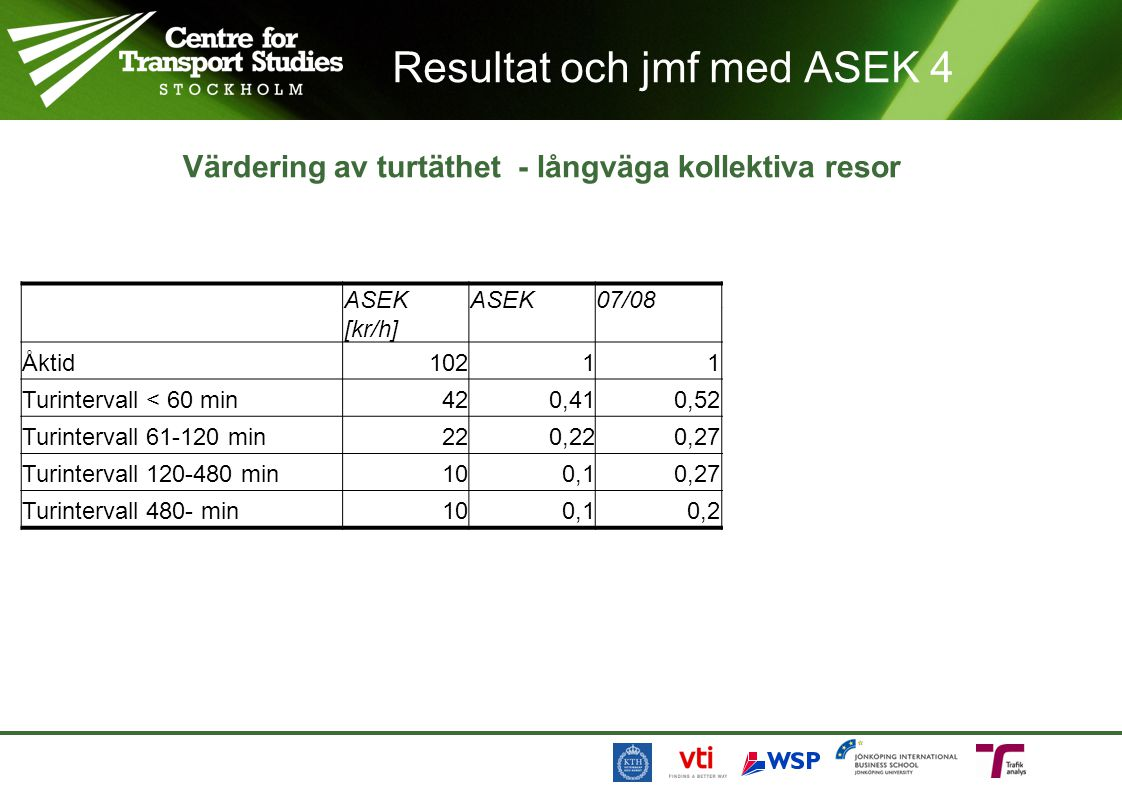Resultat och jmf med ASEK 4 Värdering av turtäthet - långväga kollektiva resor ASEK [kr/h] ASEK07/08ASEK [kr/h] Tåg 07/08 [kr/h] Buss 07/08 [kr/h] Åkt