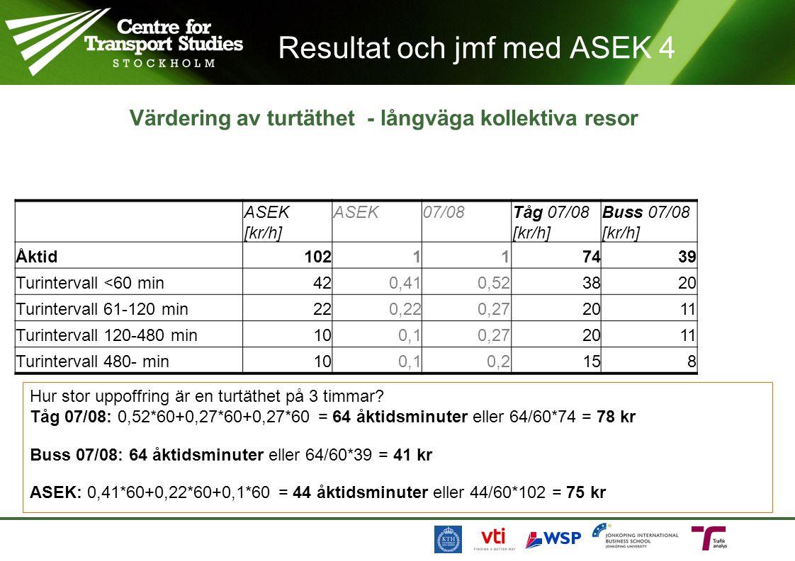 Resultat och jmf med ASEK 4 Värdering av turtäthet - långväga kollektiva resor ASEK [kr/h] ASEK07/08Tåg 07/08 [kr/h] Buss 07/08 [kr/h] Viktad buss/tåg.