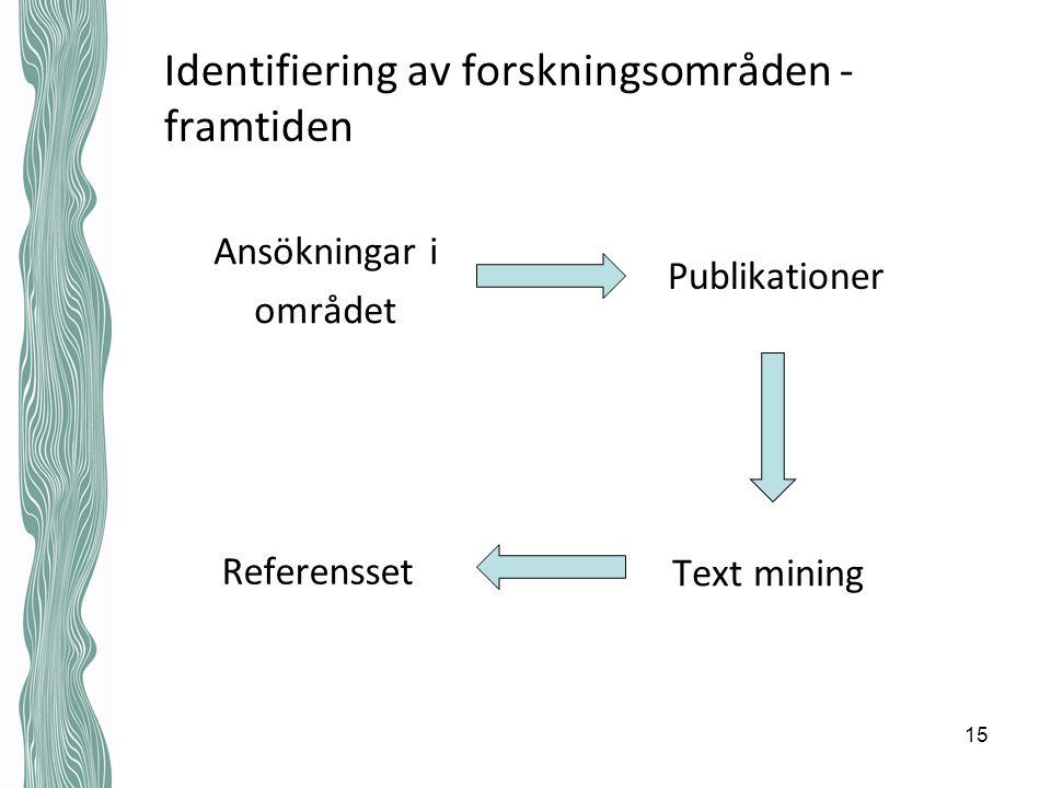 Identifiering av forskningsområden - framtiden Ansökningar i området Publikationer Text mining Referensset 15