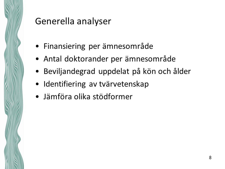 Generella analyser Finansiering per ämnesområde Antal doktorander per ämnesområde Beviljandegrad uppdelat på kön och ålder Identifiering av tvärvetens