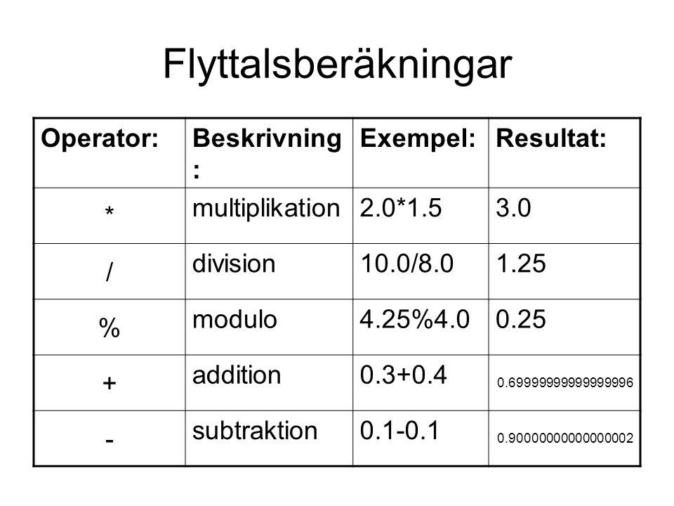 Flyttalsberäkningar Operator:Beskrivning : Exempel:Resultat: * multiplikation2.0*1.53.0 / division10.0/8.01.25 % modulo4.25%4.00.25 + addition0.3+0.4 0.69999999999999996 - subtraktion0.1-0.1 0.90000000000000002