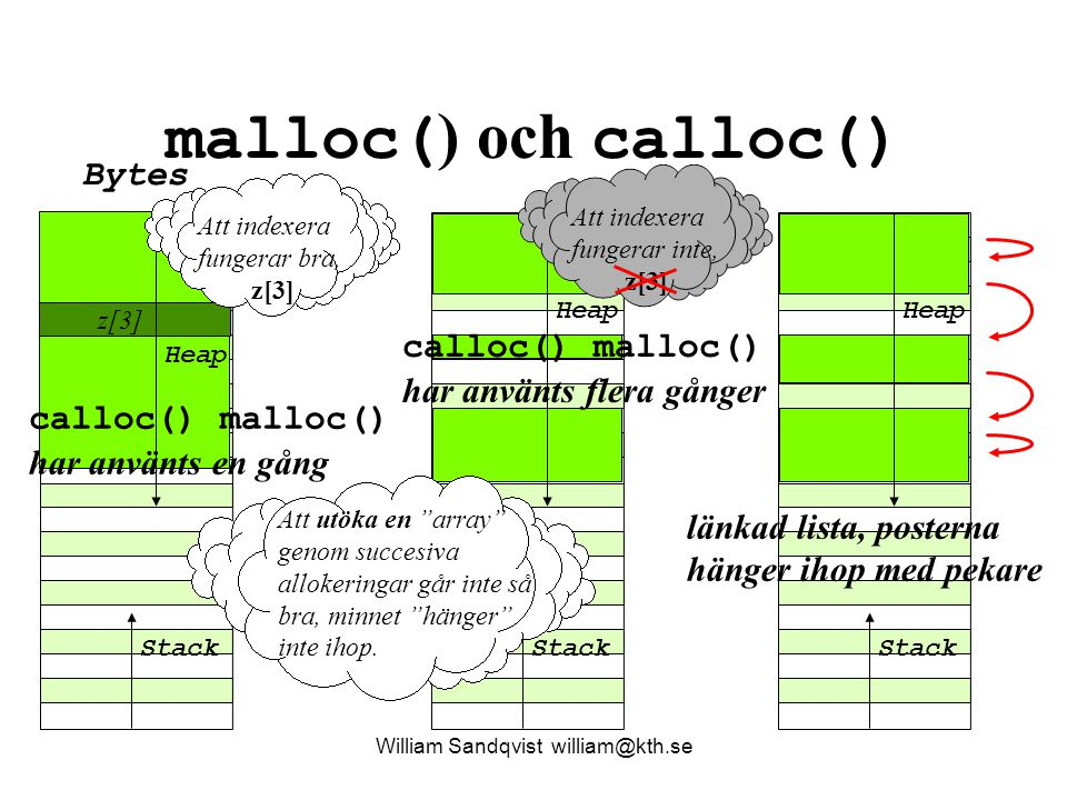 malloc( ) och calloc() William Sandqvist william@kth.se Stack Bytes Heap Stack Heap Stack Heap Att indexera fungerar bra, z[3] Att indexera fungerar i
