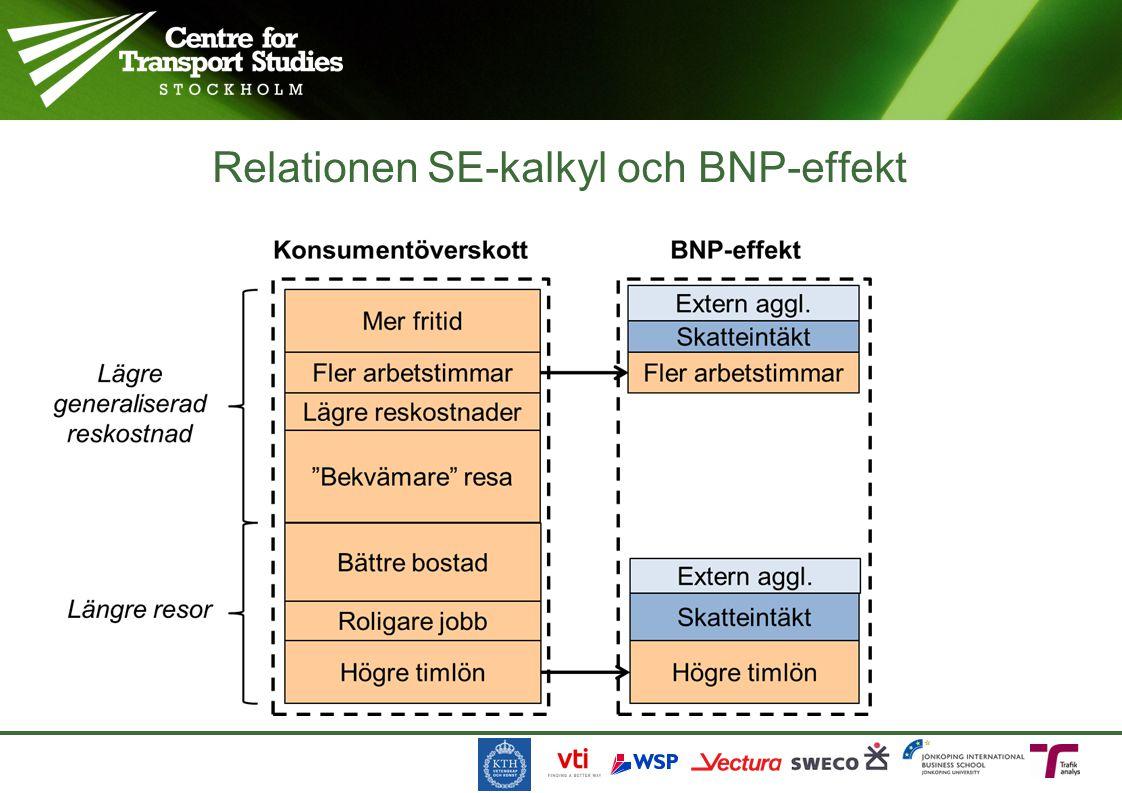Relationen SE-kalkyl och BNP-effekt