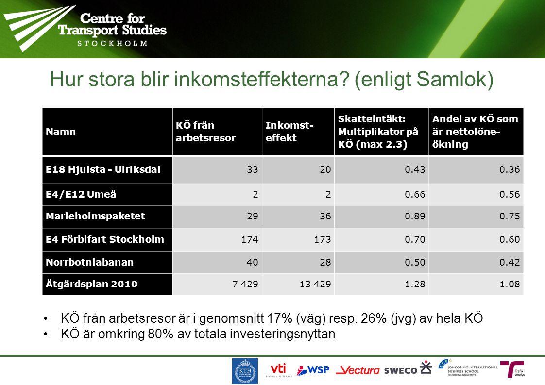 Hur stora blir inkomsteffekterna? (enligt Samlok) Namn KÖ från arbetsresor Inkomst- effekt Skatteintäkt: Multiplikator på KÖ (max 2.3) Andel av KÖ som