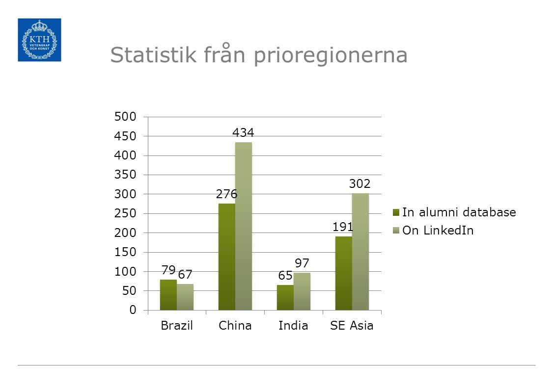 Statistik från prioregionerna