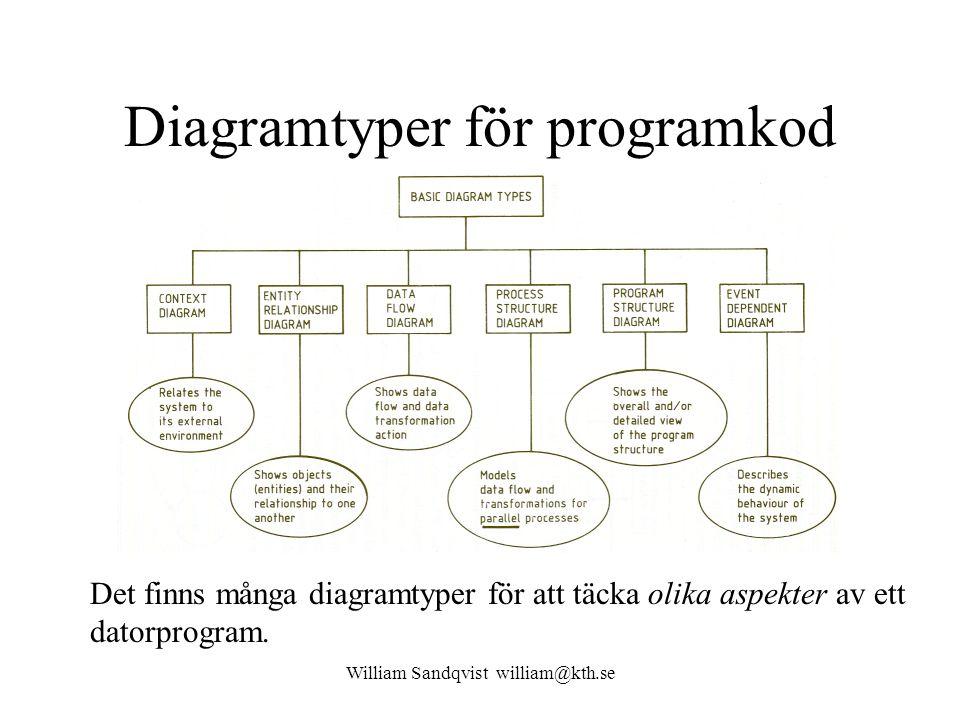 Diagramtyper för programkod Det finns många diagramtyper för att täcka olika aspekter av ett datorprogram.