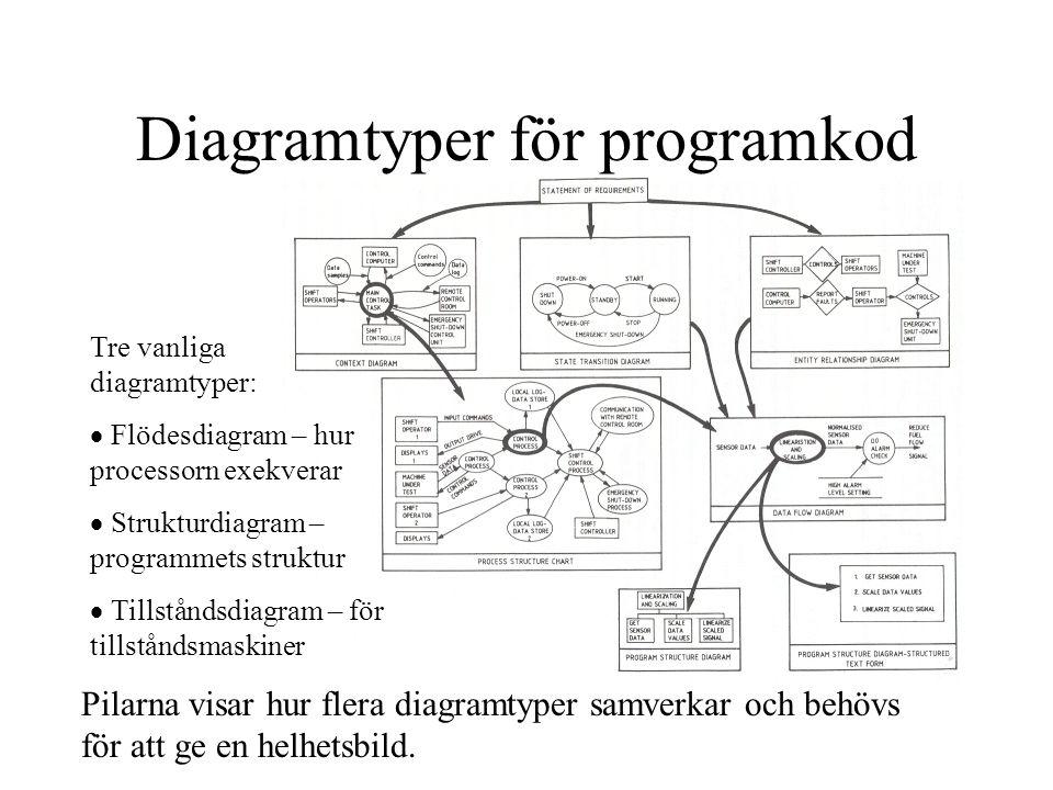 Diagramtyper för programkod Tre vanliga diagramtyper:  Flödesdiagram – hur processorn exekverar  Strukturdiagram – programmets struktur  Tillståndsdiagram – för tillståndsmaskiner Pilarna visar hur flera diagramtyper samverkar och behövs för att ge en helhetsbild.