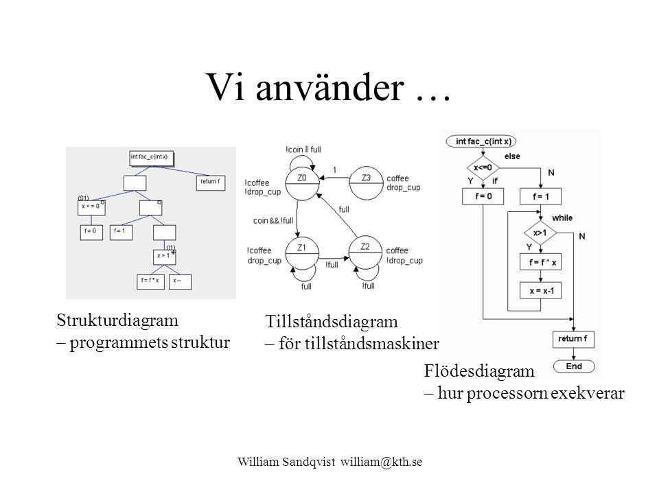 Vi använder … Tillståndsdiagram – för tillståndsmaskiner Strukturdiagram – programmets struktur Flödesdiagram – hur processorn exekverar William Sandqvist william@kth.se