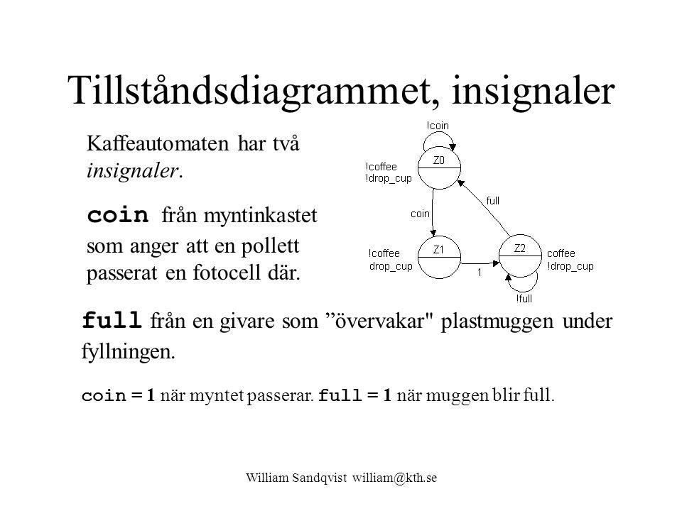 William Sandqvist william@kth.se Tillståndsdiagrammet, insignaler Kaffeautomaten har två insignaler.