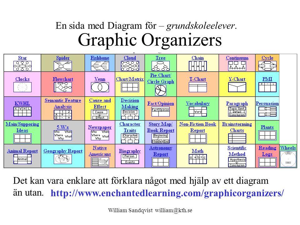 Graphic Organizers Det kan vara enklare att förklara något med hjälp av ett diagram än utan.