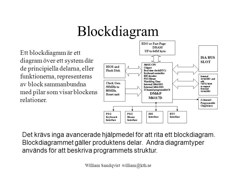 Blockdiagram Det krävs inga avancerade hjälpmedel för att rita ett blockdiagram.