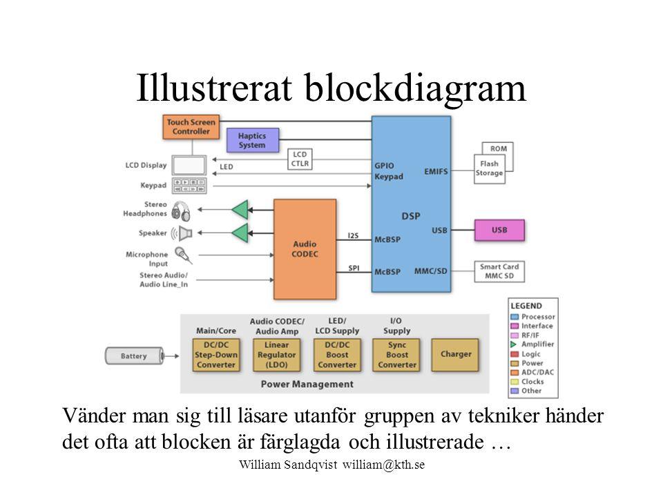 Illustrerat blockdiagram Vänder man sig till läsare utanför gruppen av tekniker händer det ofta att blocken är färglagda och illustrerade … William Sandqvist william@kth.se