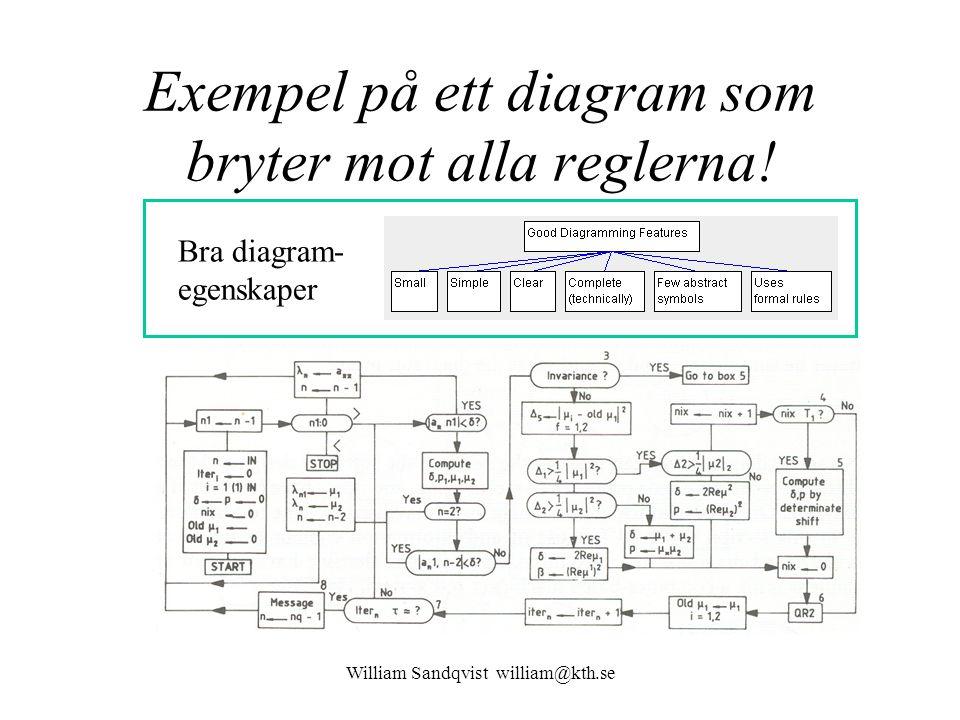 Exempel på ett diagram som bryter mot alla reglerna.