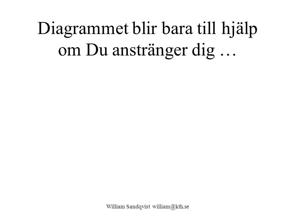 Diagrammet blir bara till hjälp om Du anstränger dig … William Sandqvist william@kth.se