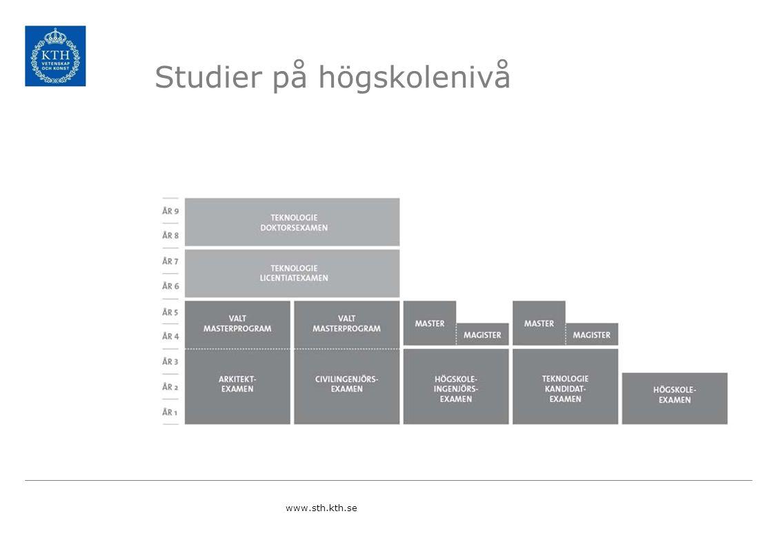 Studier på högskolenivå www.sth.kth.se