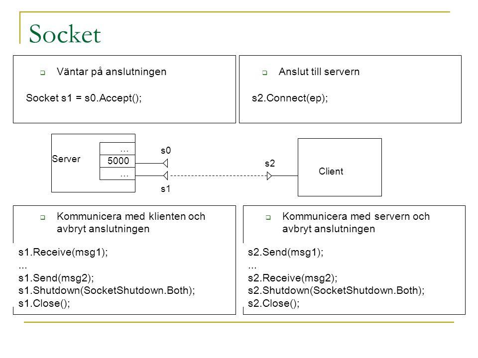 Socket  Väntar på anslutningen  Anslut till servern s2.Connect(ep);Socket s1 = s0.Accept(); s2 Client 5000 … … s0 Server s1  Kommunicera med klient
