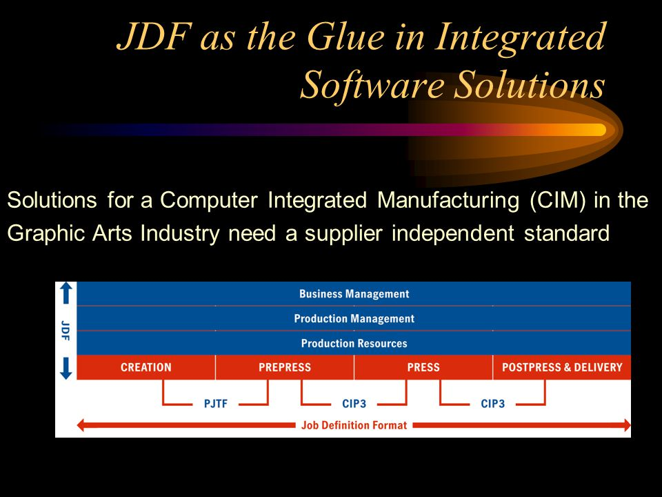 JDF as the Glue in Integrated Software Solutions Solutions for a Computer Integrated Manufacturing (CIM) in the Graphic Arts Industry need a supplier independent standard