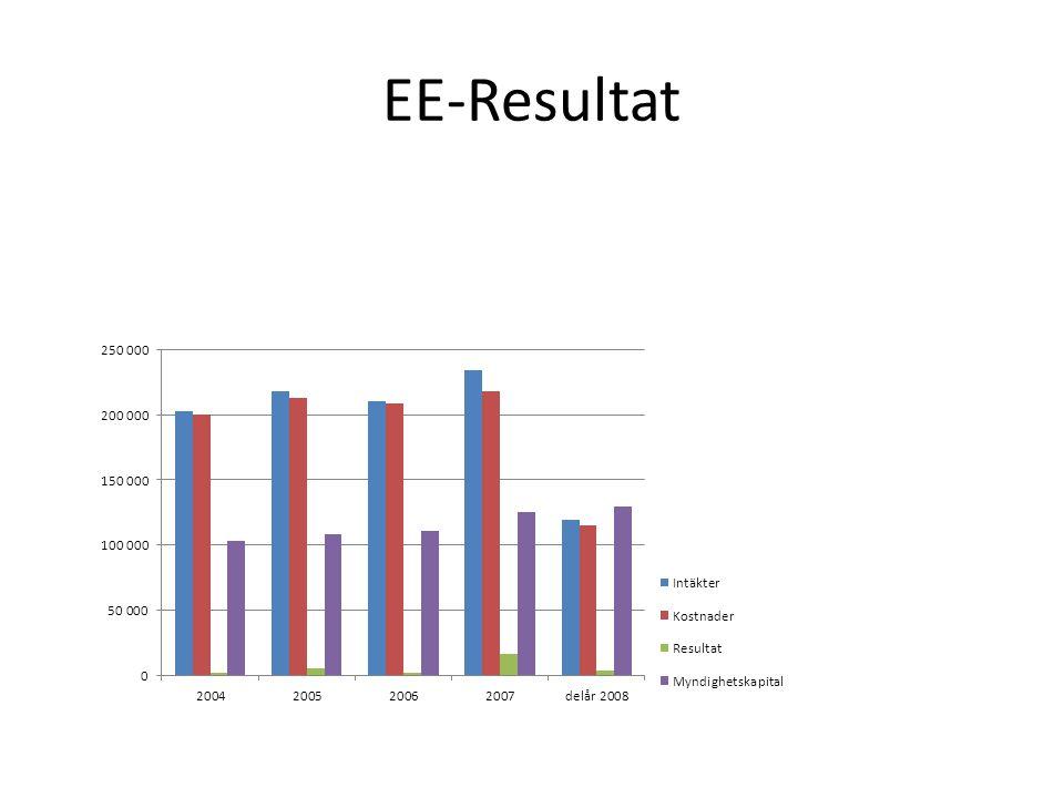 EE-Resultat