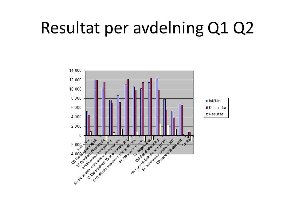 Resultat per avdelning Q1 Q2