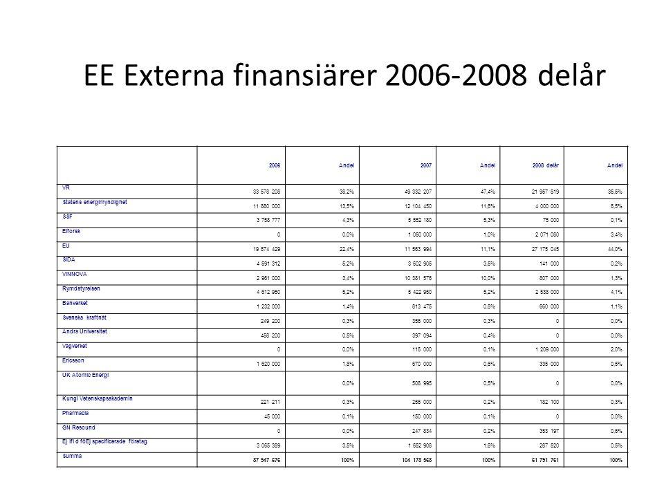 EE Externa finansiärer 2006-2008 delår 2006Andel2007Andel2008 delårAndel VR 33 578 20838,2%49 332 20747,4%21 957 81935,5% Statens energimyndighet 11 880 00013,5%12 104 45011,6%4 000 0006,5% SSF 3 758 7774,3%5 552 1805,3%75 0000,1% Elforsk 00,0%1 050 0001,0%2 071 0803,4% EU 19 674 42922,4%11 563 99411,1%27 175 04544,0% SIDA 4 591 3125,2%3 602 9053,5%141 0000,2% VINNOVA 2 961 0003,4%10 381 57610,0%807 0001,3% Rymdstyrelsen 4 612 9505,2%5 422 9505,2%2 538 0004,1% Banverket 1 232 0001,4%813 4750,8%660 0001,1% Svenska kraftnät 249 2000,3%356 0000,3%00,0% Andra Universitet 458 2000,5%397 0940,4%00,0% Vägverket 00,0%116 0000,1%1 209 0002,0% Ericsson 1 620 0001,8%670 0000,6%335 0000,5% UK Atomic Energi 0,0%508 9950,5%00,0% Kungl Vetenskapsakademin 221 2110,3%256 0000,2%182 1000,3% Pharmacia 45 0000,1%150 0000,1%00,0% GN Resound 00,0%247 8340,2%353 1970,6% Ej ifi d föEj specificerade företag 3 065 3893,5%1 652 9081,6%287 5200,5% Summa 87 947 676100%104 178 568100%61 791 761100%