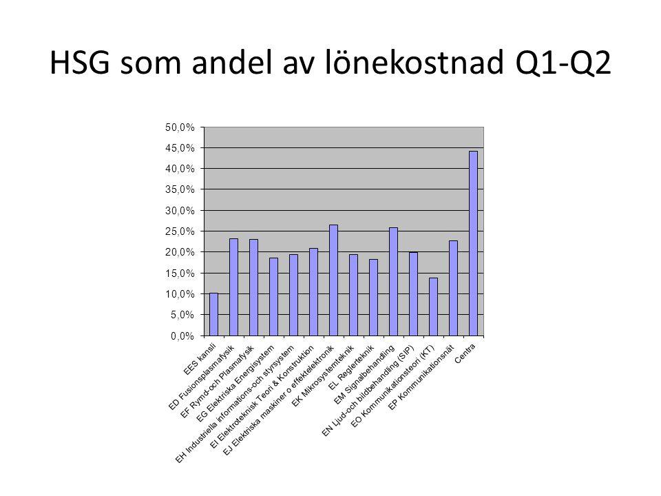 HSG som andel av lönekostnad Q1-Q2