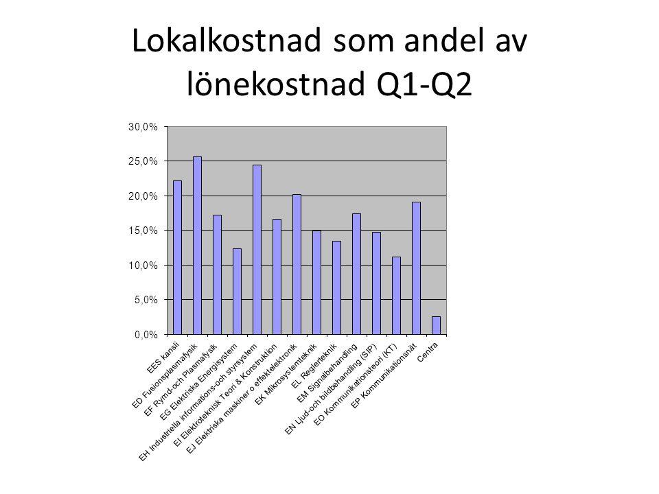 Lokalkostnad som andel av lönekostnad Q1-Q2