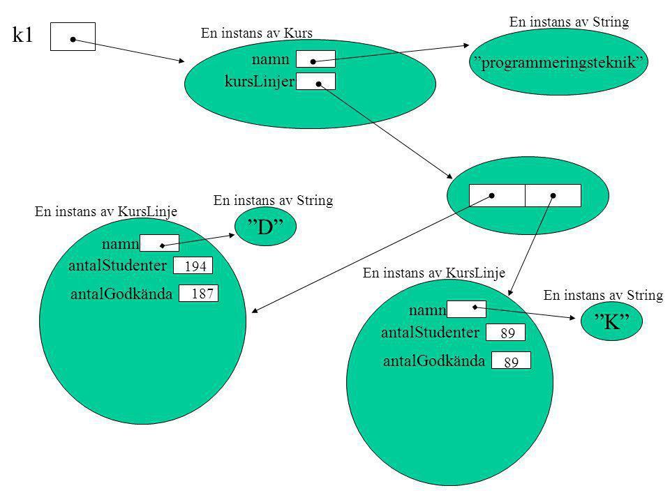 """k1 kursLinjer namn """"programmeringsteknik"""" """"D"""" """"K"""" namn antalStudenter antalGodkända antalStudenter antalGodkända 194 89 187 89 En instans av KursLinje"""