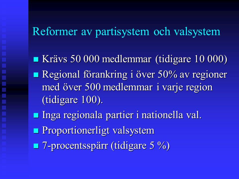 Reformer av partisystem och valsystem Krävs 50 000 medlemmar (tidigare 10 000) Krävs 50 000 medlemmar (tidigare 10 000) Regional förankring i över 50% av regioner med över 500 medlemmar i varje region (tidigare 100).